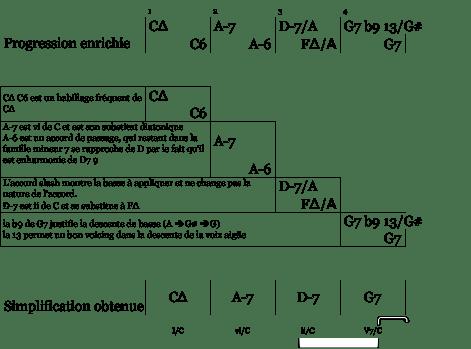 mes 1 à 4 - simplification sophisticated bridge