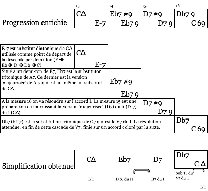 mes 13 à 16 - simplification sophisticated bridge