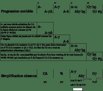 mes 9 à 12 - simplification sophisticated bridge