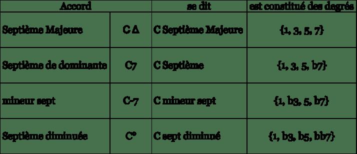 Tableau des Septièmes