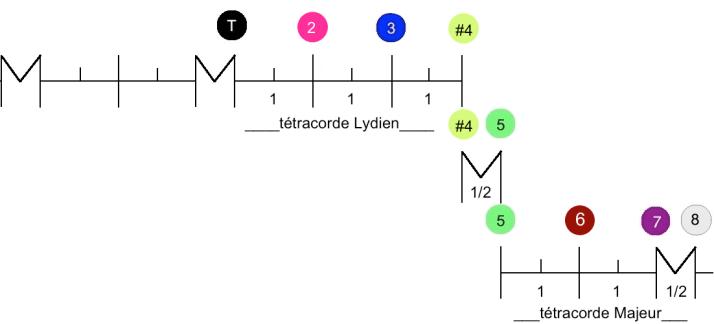 tétracorde Mode Lydien degrés