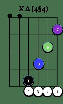 X Maj7 (4§4)