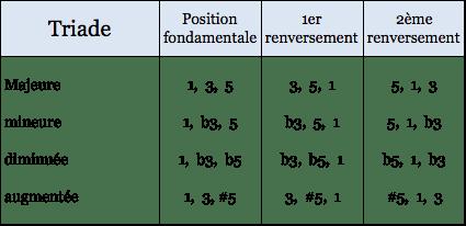 Combinaisons des triades