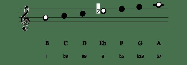 Notes B altéré