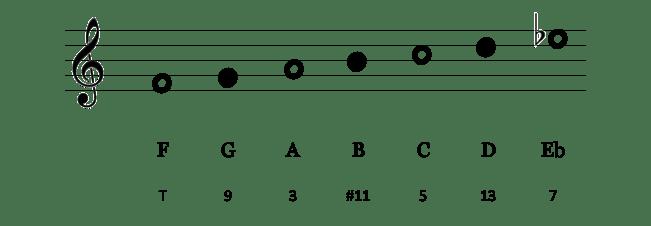 Notes F lydien b7