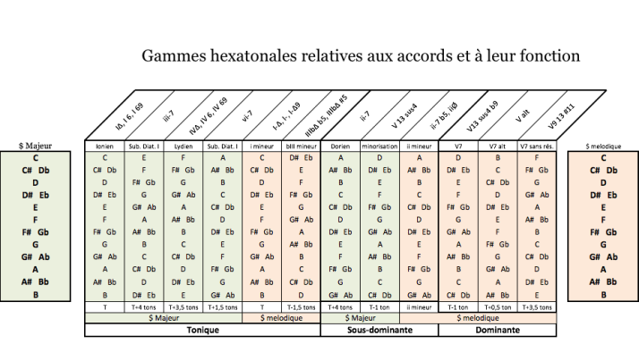 tableau accords et gammes hexa