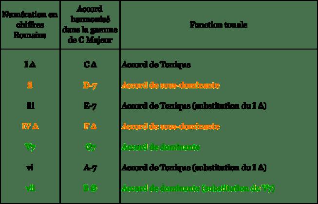 tableau fonction tonale Acc C Maj