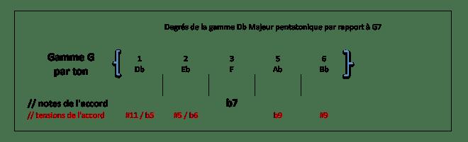 Degrés de la gamme Db Maj Penta par rapport à G7