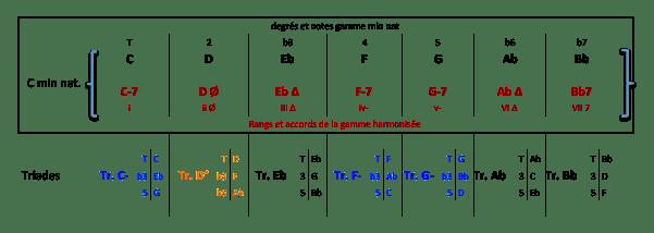 Gamme C min nat - Arpèges et Triades