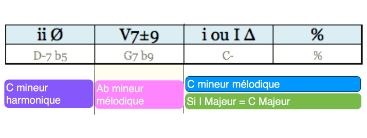 Analyse Cadence phrase 06 regular minor