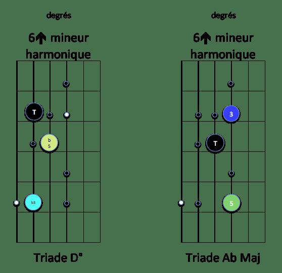 gamme C min harm 6 up et Tr D dim et Ab