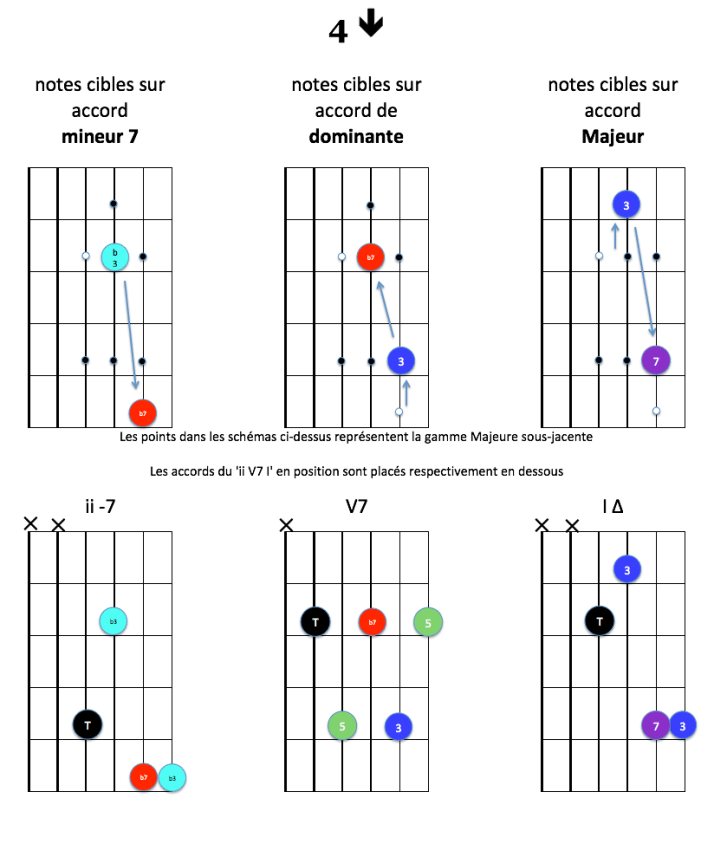 4-down-notes-cibles-ii-v7-i-majeur