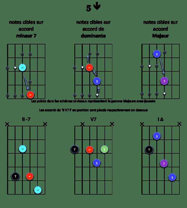 5-down-notes-cibles-ii-v7-i-majeur