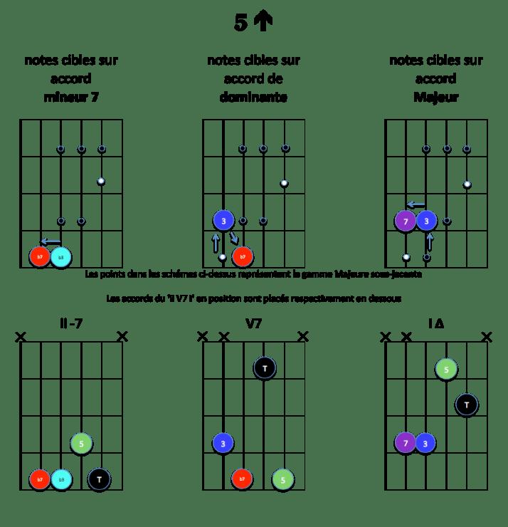 5-up-notes-cibles-ii-v7-i-majeur