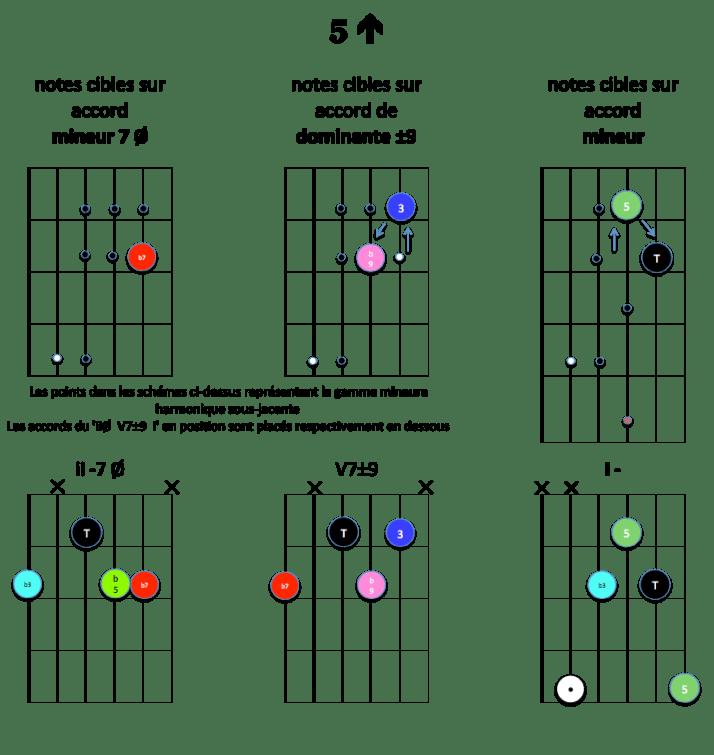 5-up-notes-cibles-ii-v7-i-mineur