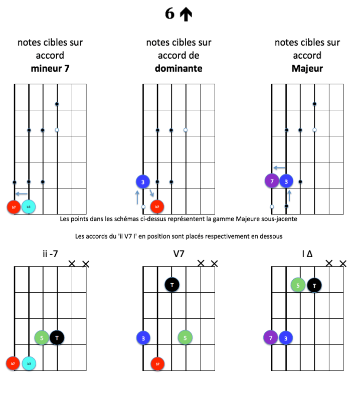 6-up-notes-cibles-ii-v7-i-majeur