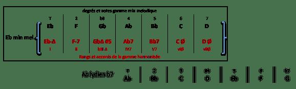 ab-lydien-b7-et-gamme-harmonisee-eb-min-mel