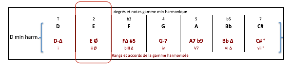 e-7-b5-accord-de-d-min-harm
