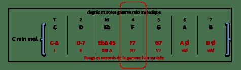 f7-accord-de-c-min-mel
