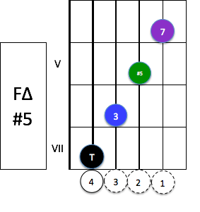 fmaj7-5-composition
