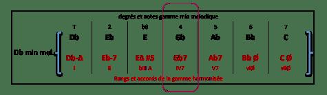 gb7-accord-de-gamme-harmonisee-db-min-mel
