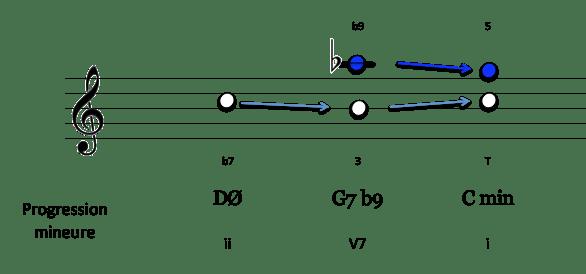 notes-caracteristiques-ii-v7-i-en-c-min
