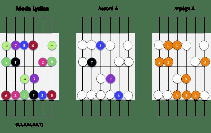 Pos VII - mode lydien accord arpège