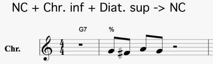 NC + chr inf + Diat sup-> NC