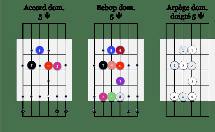 Arp 5 down et gamme Bebop dom