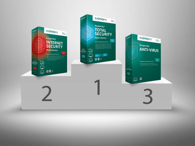 Kaspersky Total Security Key + Activation Code With Crack Full {Updated} 2019