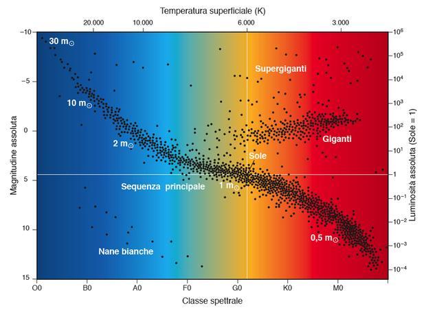 Il diagramma Hertzsprung-Russell