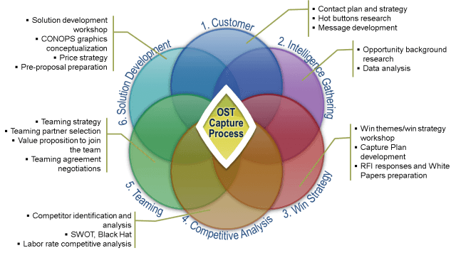 OST's Capture Management Process includes six steps: 1. Customer Engagement, 2. Intelligence Gathering, 3. Win Strategy Development, 4. Competitive Analysis, 5. Teaming Strategy, and 6. Solution Development.