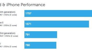 iPhone 5 Benchmarks Show Double the Speed, 1GB RAM, Dual