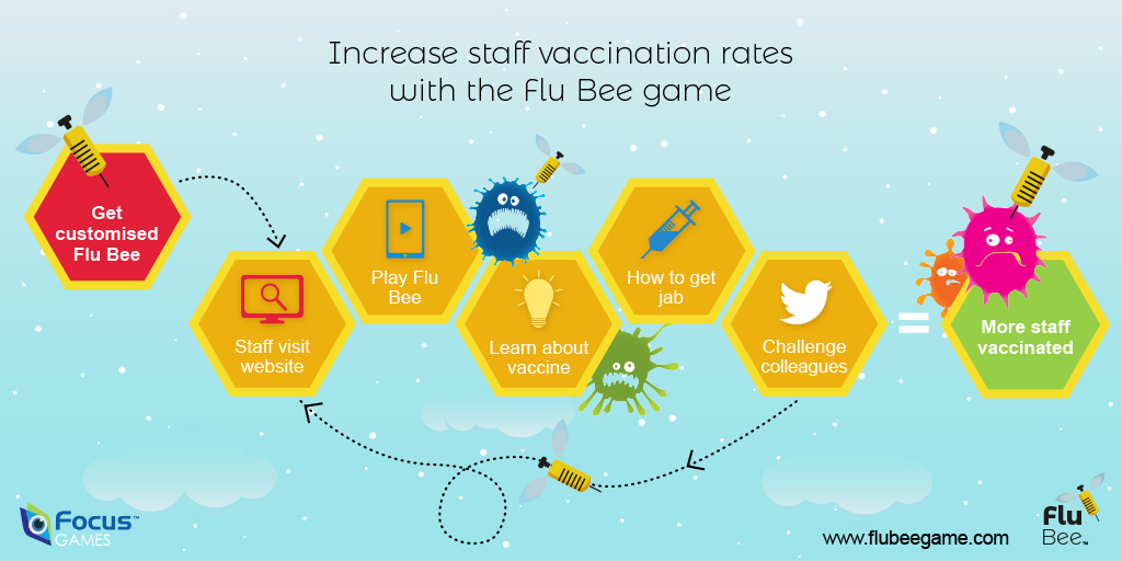 The Flu Bee Game: Creating a buzz about flu vaccination