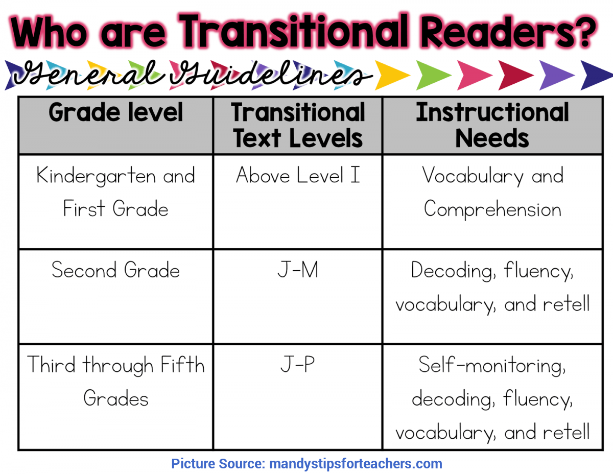 Valuable Reading Activities For 1st Grade 1st Grade
