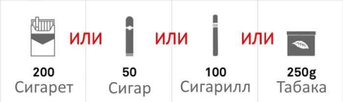 Норма провоза сигарет