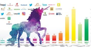 57 Syarikat Permulaan Yang Berstatus Unicorn Pada 2017