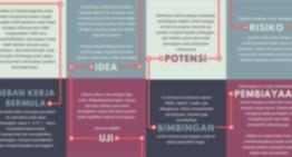 10 Peringkat Pembangunan Syarikat Permulaan – Infografik