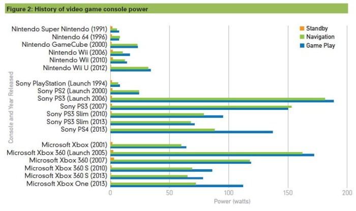Historique des consommations électriques des consoles de jeu