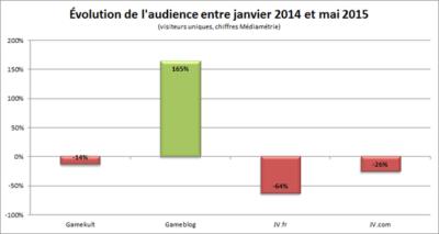 Evolution de l'audience des entre Janvier 2014 et mai 2015