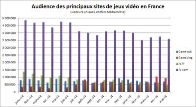 Evolution de l'audience des 4 plus grand sites de jeux vidéo en France