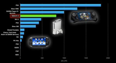 La Smach Z face à d'autres consoles.