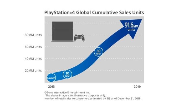 Graphique des ventes de PS4 dans le monde depuis sa sortie.