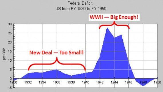 Technology Us Great Depression
