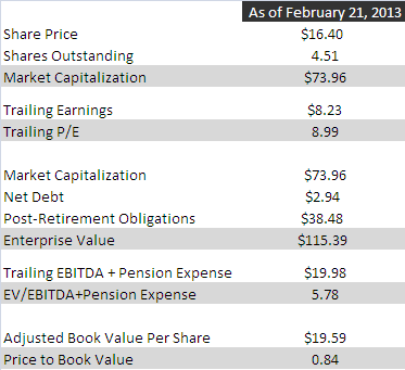 BURCA valuation