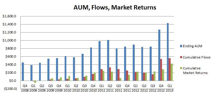 AUM chart