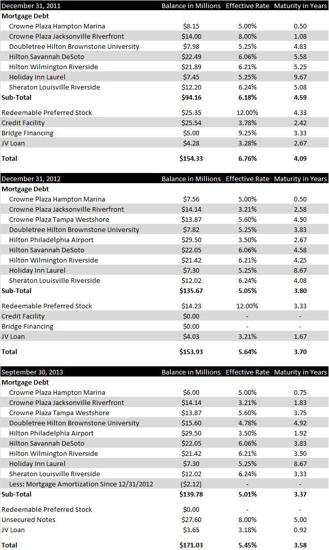 Debt Schedule