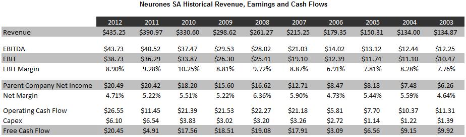 Neurones Revenue Growth title2