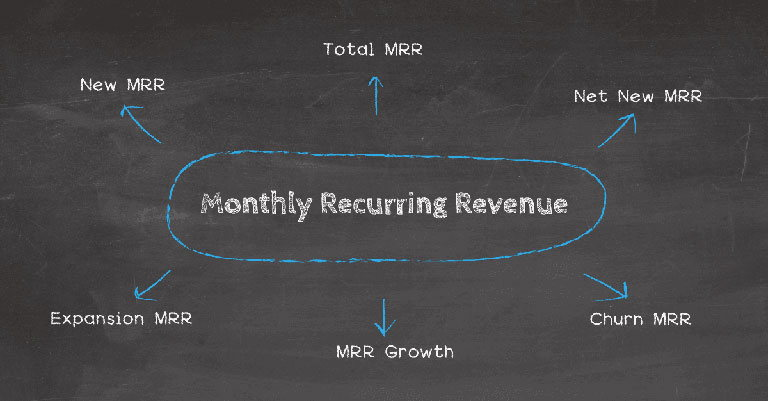 Monthly income - how to make money on a blog