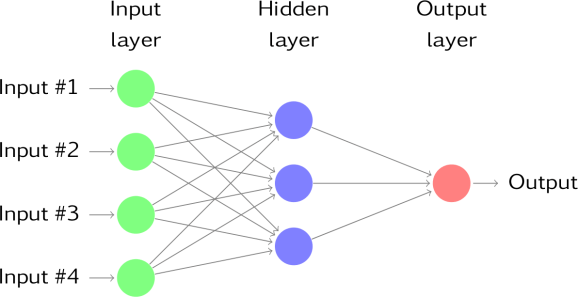 A neural network with four inputs and one hidden layer with three hidden neurons.